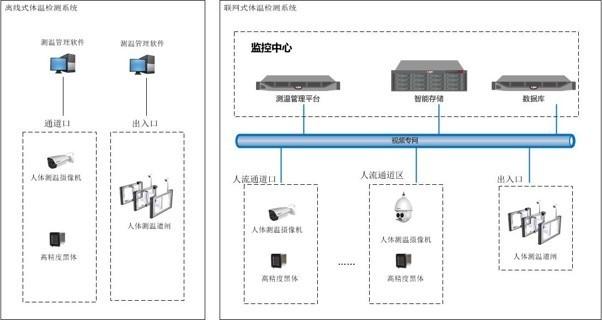 热成像体温监测系统架构图
