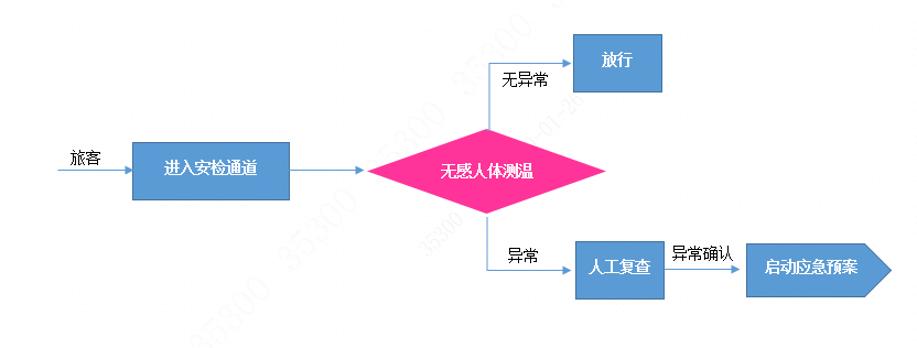 单点测温筛选业务流程