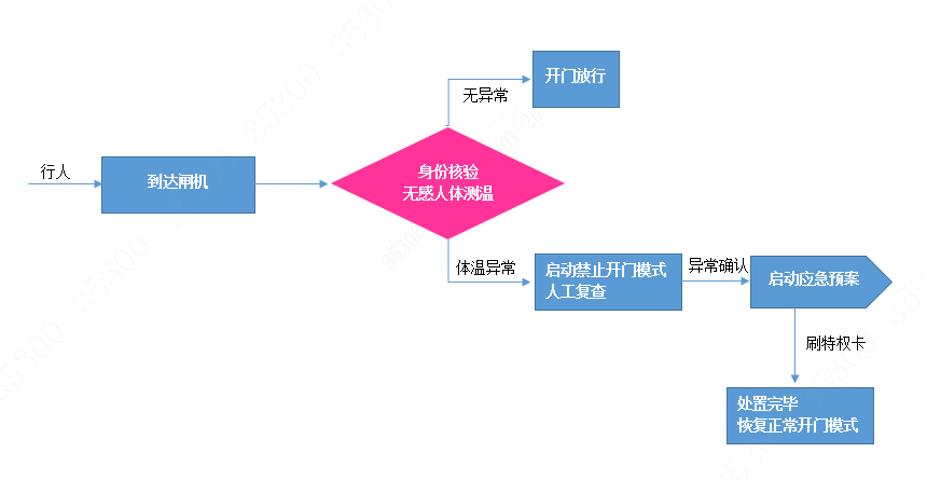 通关道闸测温筛选系统业务流程图
