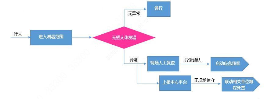 1联网测温筛选系统业务流程图